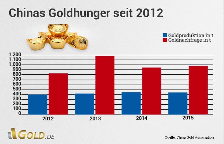 China Goldnachfrage in den Jahren 2012, 2013, 2014 bis 2015