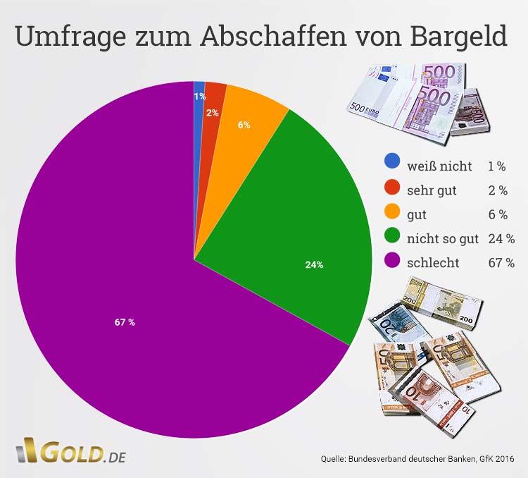 Bargeld Abschaffen 2021