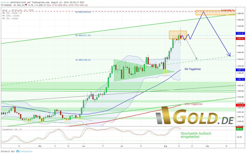 Goldpreis in US-Dollar Tageschart – Parabolische Übertreibungsphase