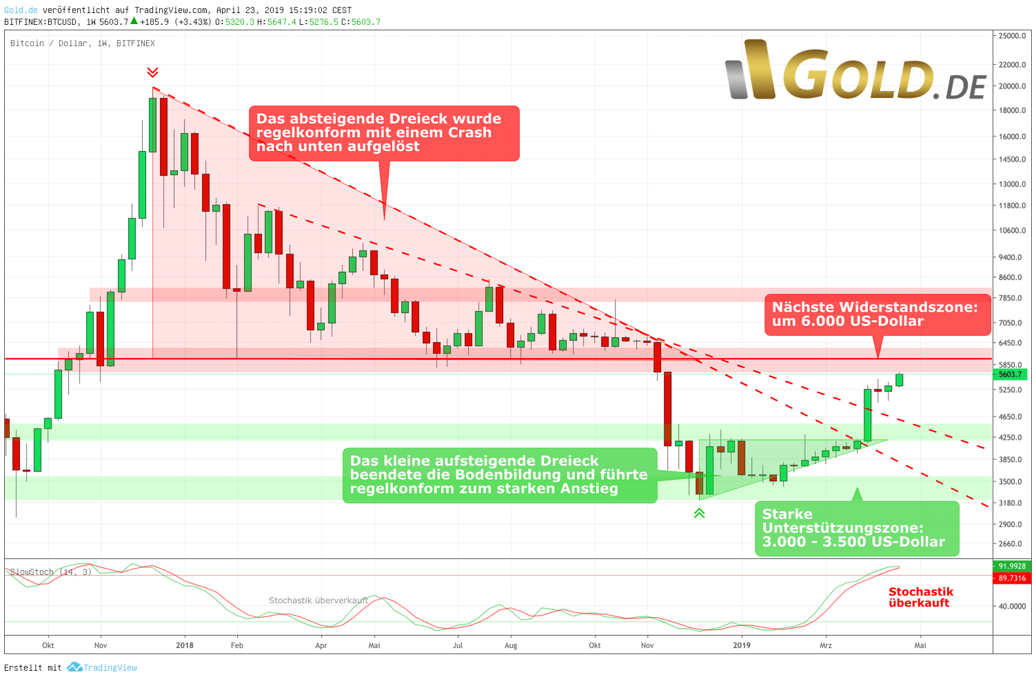 Wochenchart Bitcoin – überkauft, knapp unterhalb Widerstand um 6.000 US-Dollar