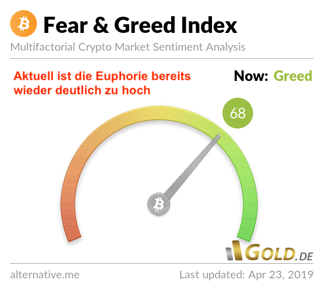Sentiment Bitcoin Fear and Greed Index 2019