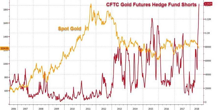 CFTC Gold Futures Hedge Funds Short
