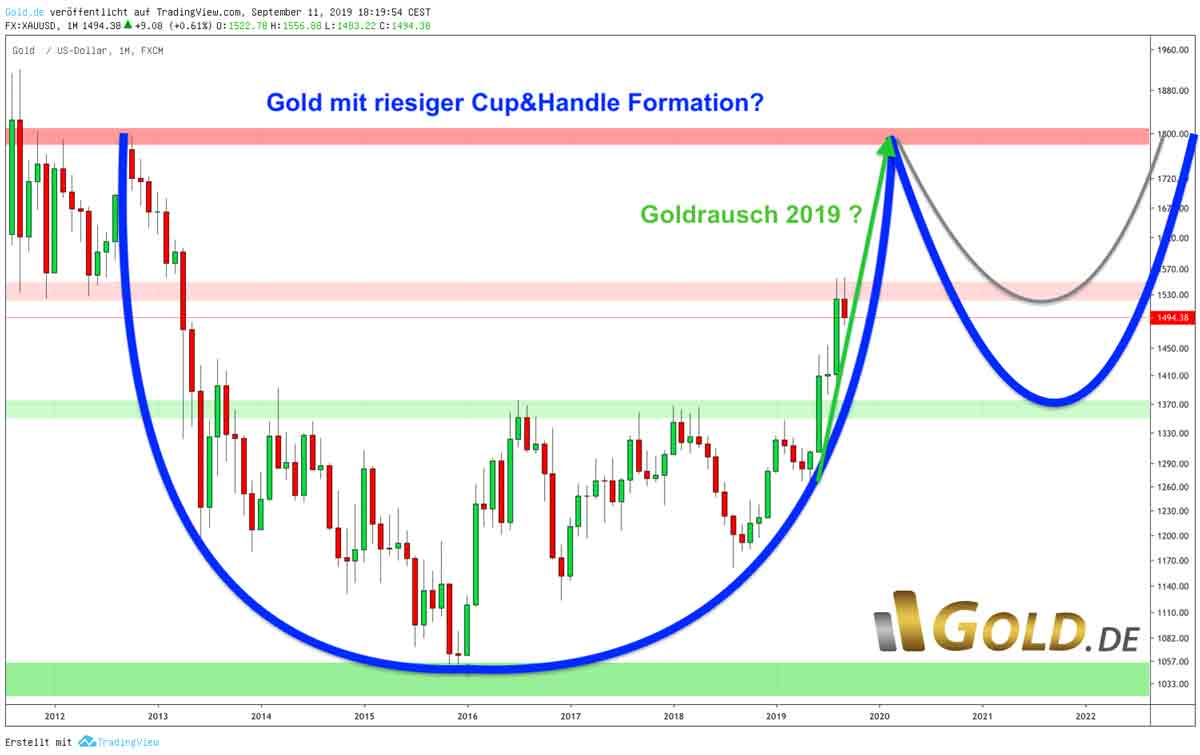 Cup & Handle Formation Goldpris Chart 2019