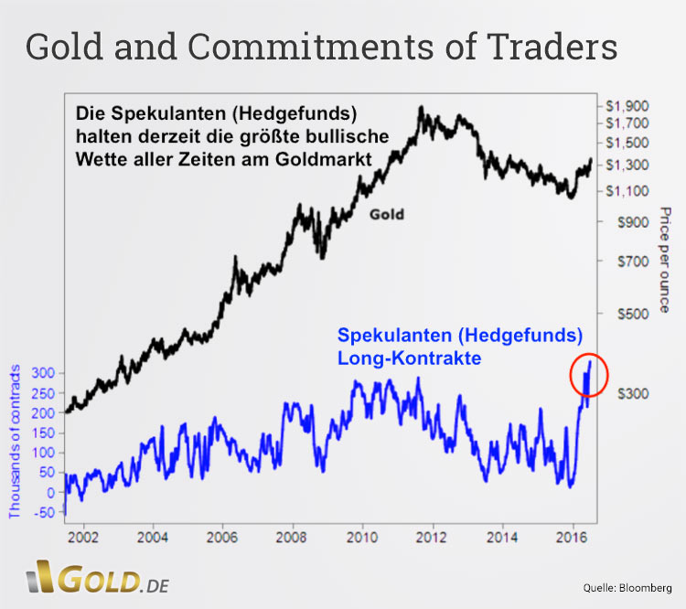 Gold and Commitments of Traders