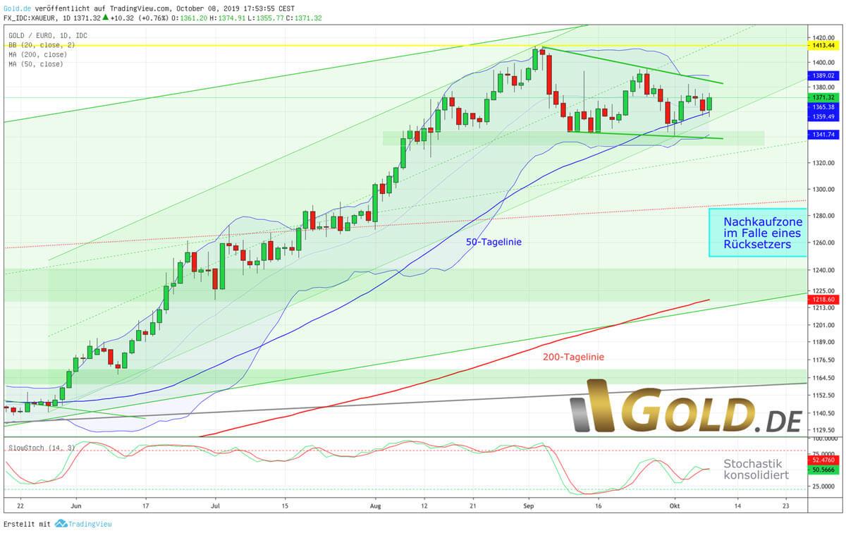 Gold in Euro – Nur knapp unter dem Allzeithoch