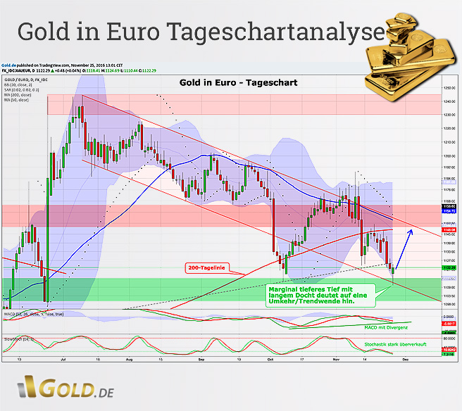 Gold in Euro Tageschartanalyse