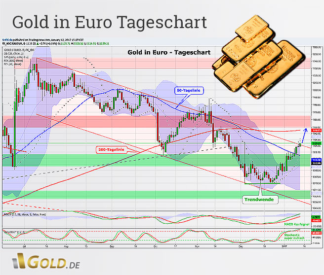 Tageschartanalyse - Gold in US-Dollar