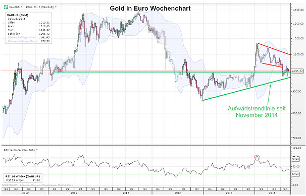 Gold in Euro - Wochenchart September 2015