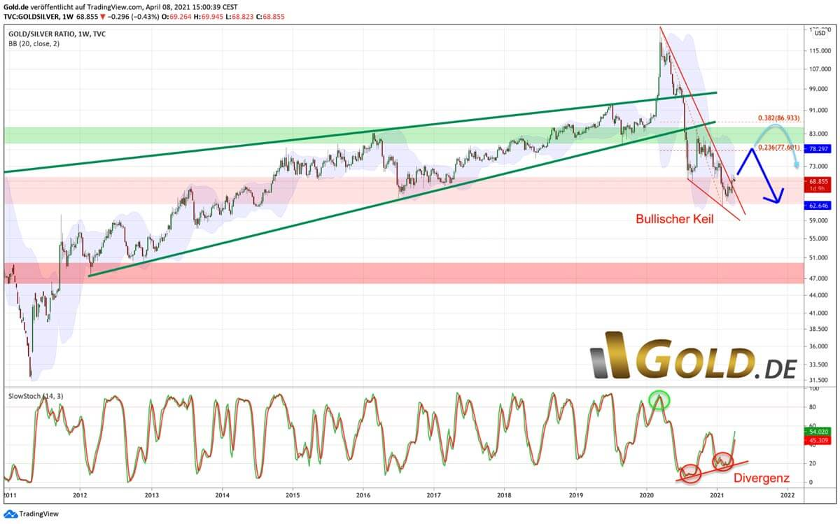 Gold/Silber Ratio Stand April 2021