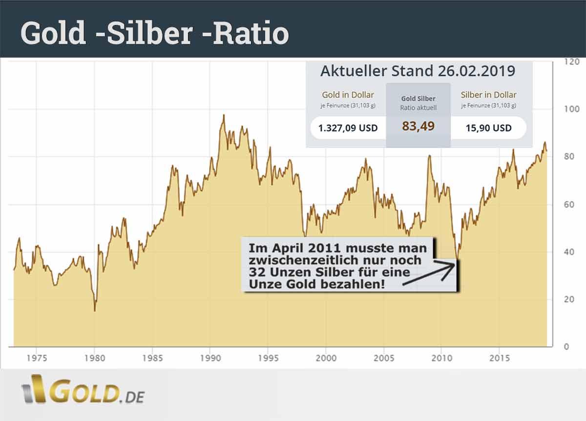 Gold-Silber-Ratio US-Dollar Euro - Tageschart