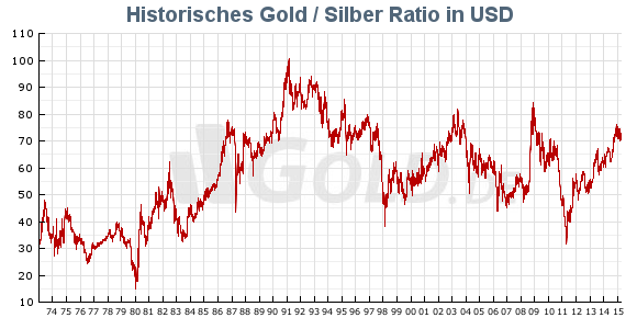 Gold /Silber Ratio Historisch US-Dollar 2015