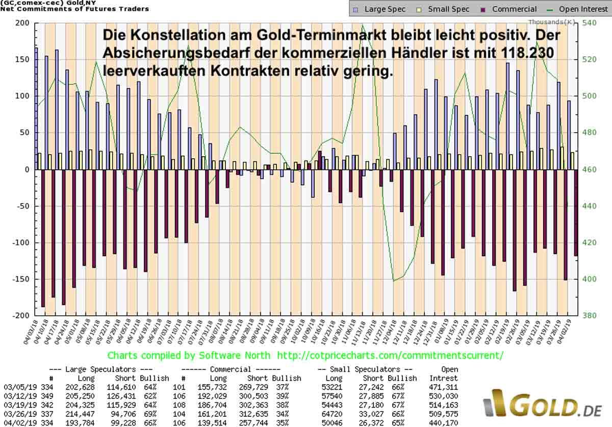 Blick auf den Terminmarkt (CoT-Report)