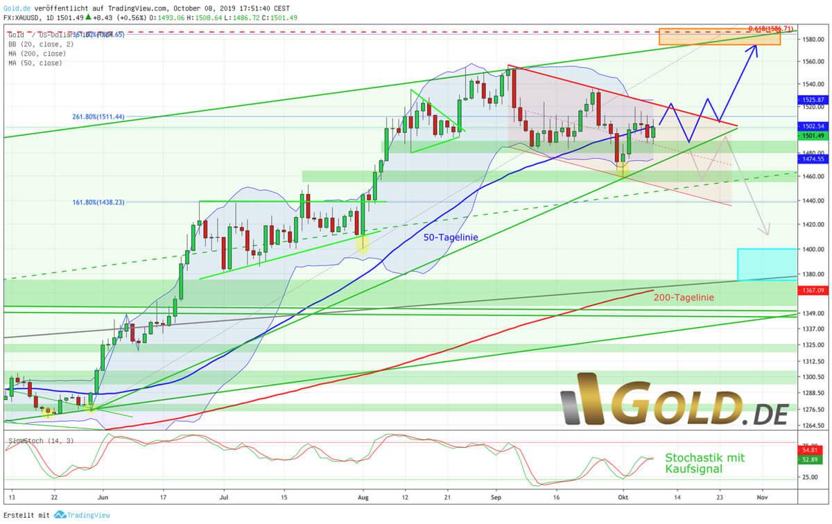Goldpreis in US-Dollar – Bis jetzt eine bullische Konsolidierung!