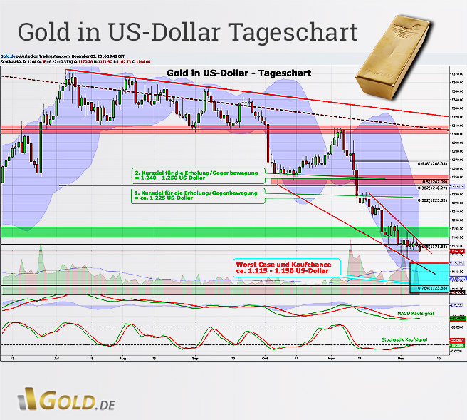 Goldpreis US - Dollar Tageschartanalyse