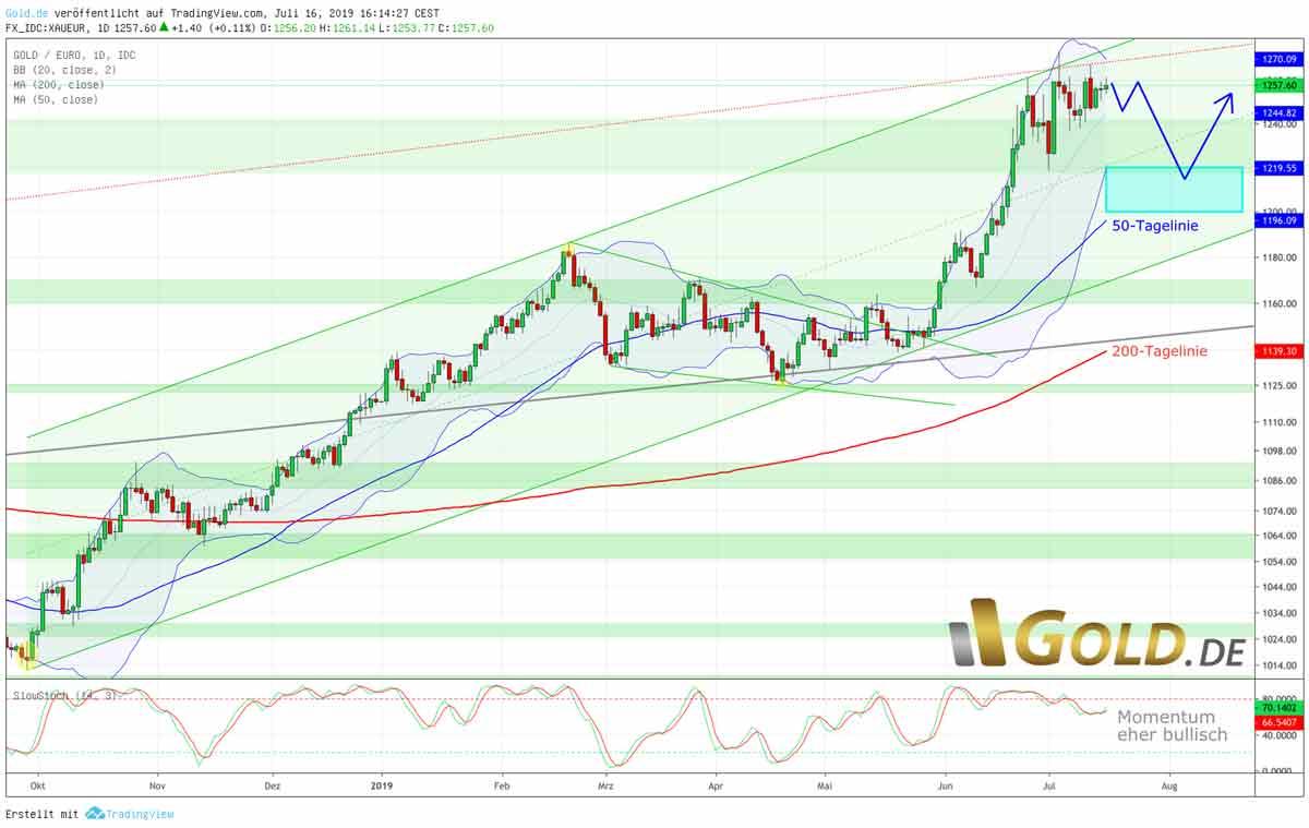 Gold in Euro – Nächste Kaufchance unterhalb 1.220 Euro - Chart