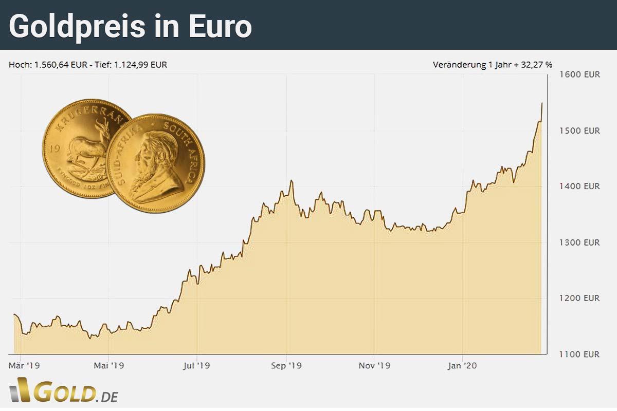 ankauf goldpreis aktuell