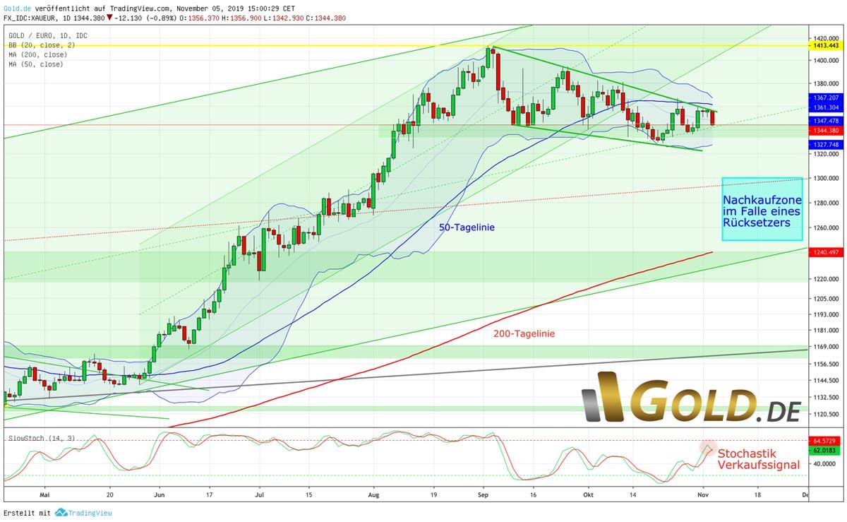 Tageschart Gold in Euro – In einem bullischen Keil