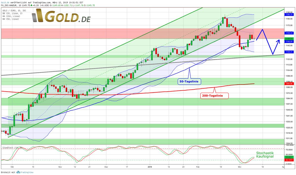 Goldpreis in Euro Tageschart 12032019