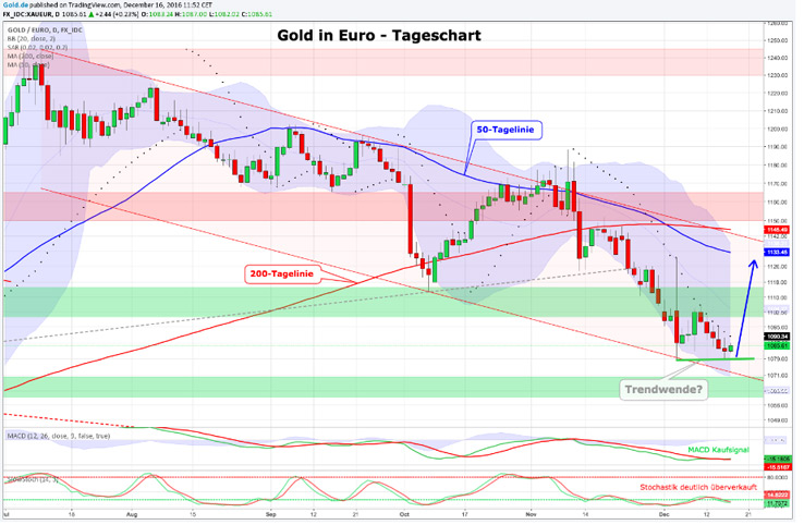 Tageschart Gold in Euro