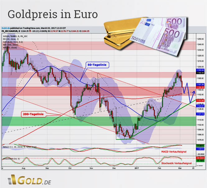 Goldpreis in Euro Tageschartanalyse