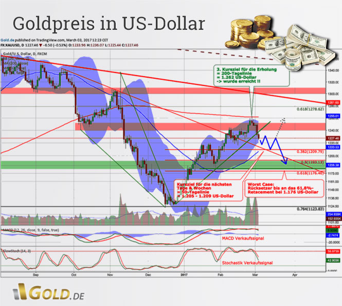 Goldpreis in US-Dollar Tageschartanalyse