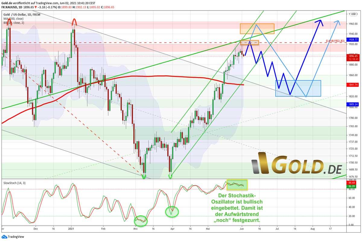 Goldpreis Tageschart in US-Dollar – Stochastik bullisch festgezurrt
