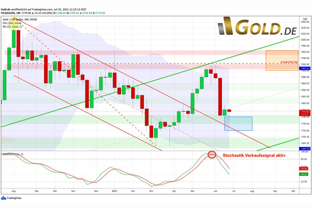 Goldpreis Chart in US-Dollar – Rücklauf an die Oberkante des alten Abwärtstrendkanals