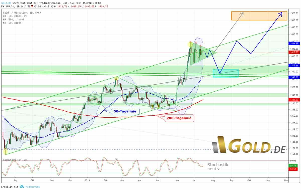 Goldpreis in US-Dollar – Konsolidierung auf hohem Niveau - Chart