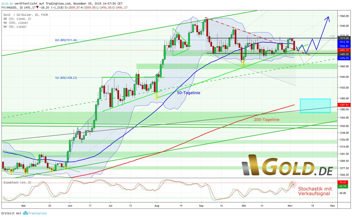Goldpreis in US-Dollar Chart – Bollinger Band Squeeze?