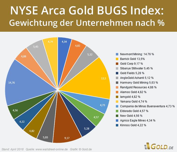 Goldminenaktien Vergleich