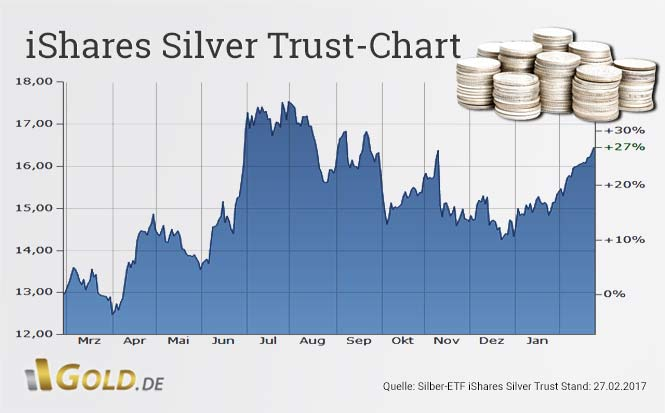 iShares Silver Trust ETF Chartanalyse Stand 27.02.2017