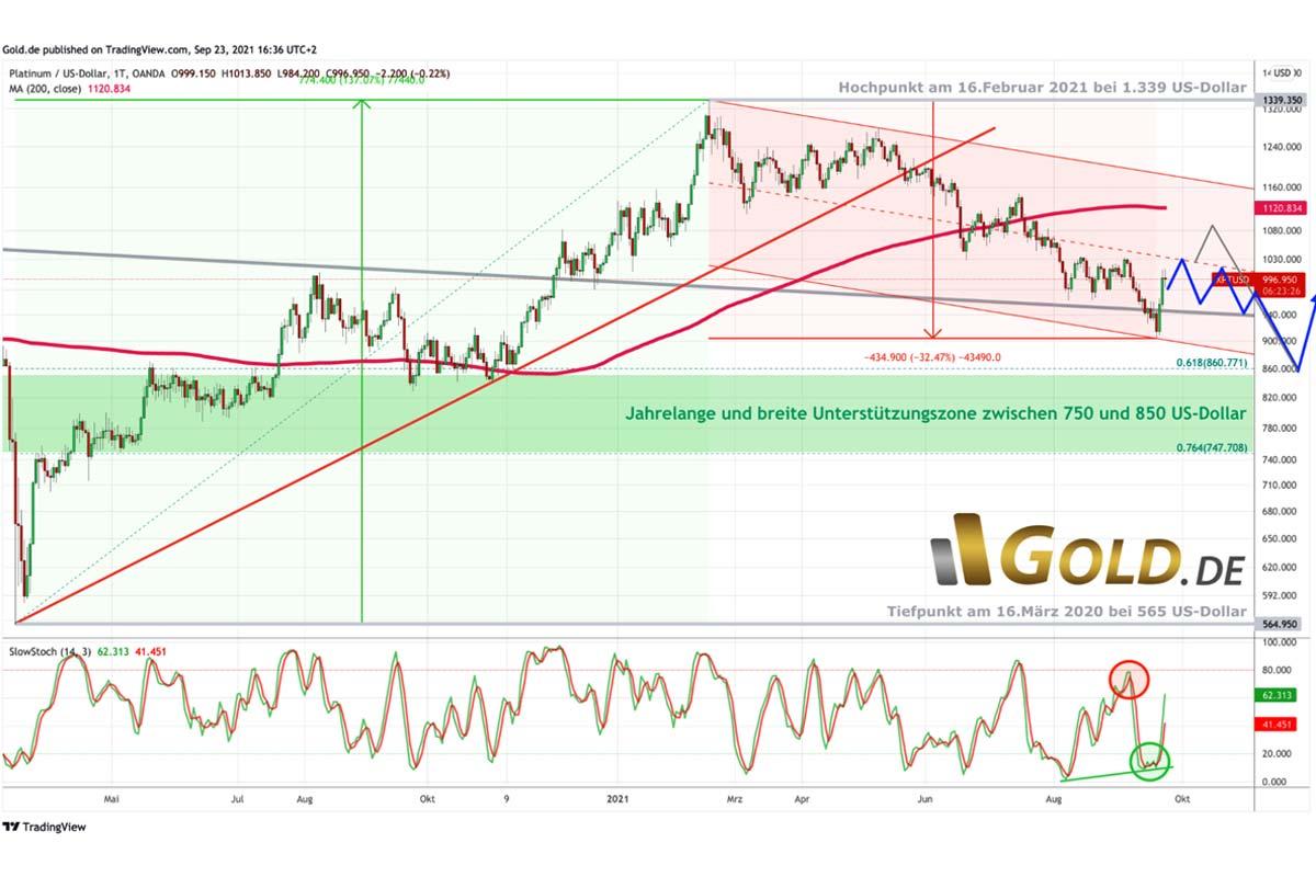 Platinchart in US-Dollar – Erholungsbewegung wohl nicht nachhaltig
