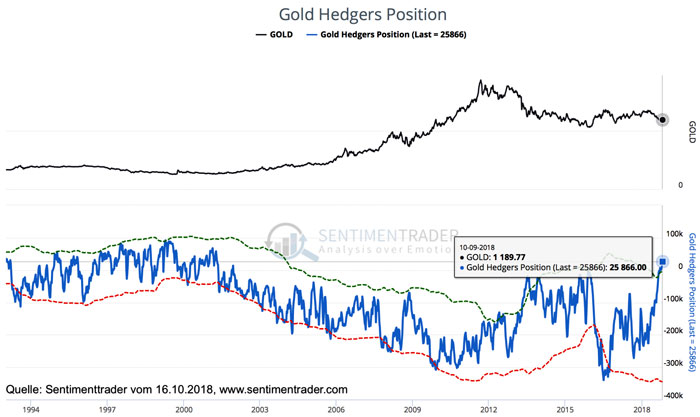 Gold Hedgers Position - Gold Hedgfunds 16.10.2018