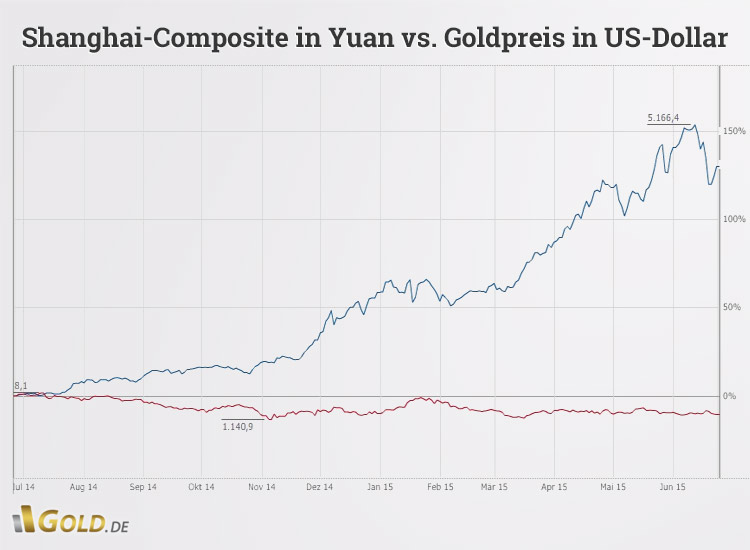 Shanghai-Composite in Yuan versus Goldpreis in US-Dollar