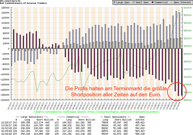 Goldpreis in US-Dollar 23.01.2018 Tageschart
