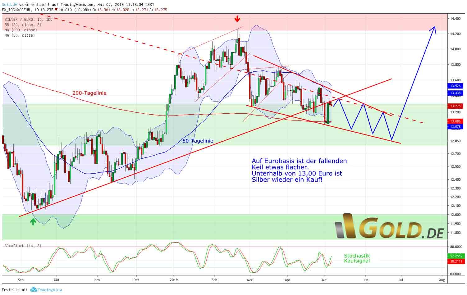 Silber in Euro Tageschart  – Kaufkurse rücken näher