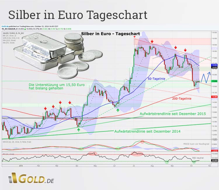 Silber in Euro Tageschartanalyse