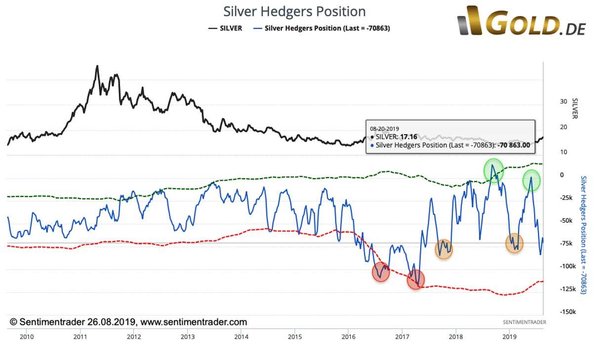 Silberpreis Hedges Positionen