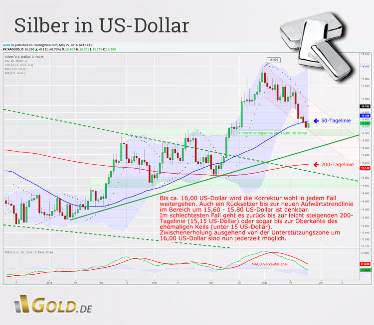Silberpreis in US-Dollar