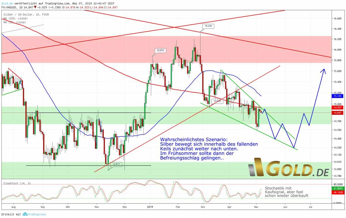 Silberpreis in US Dollar - Fallender aber bullischer Keil