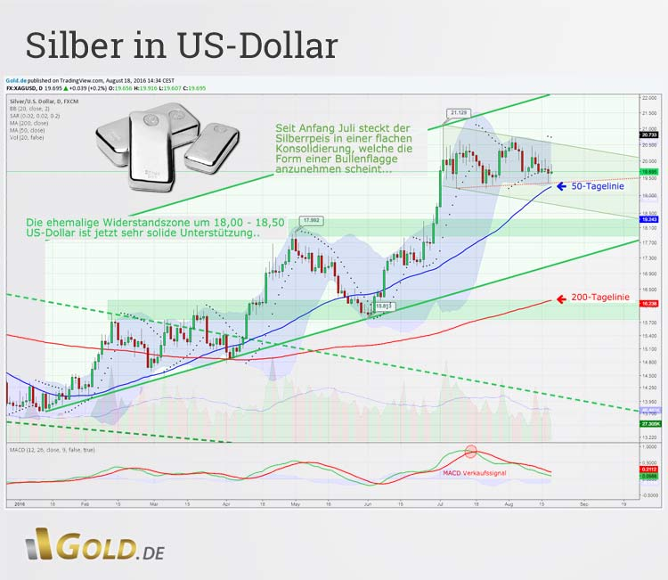 Chartanalyse Silber in US-Dollar