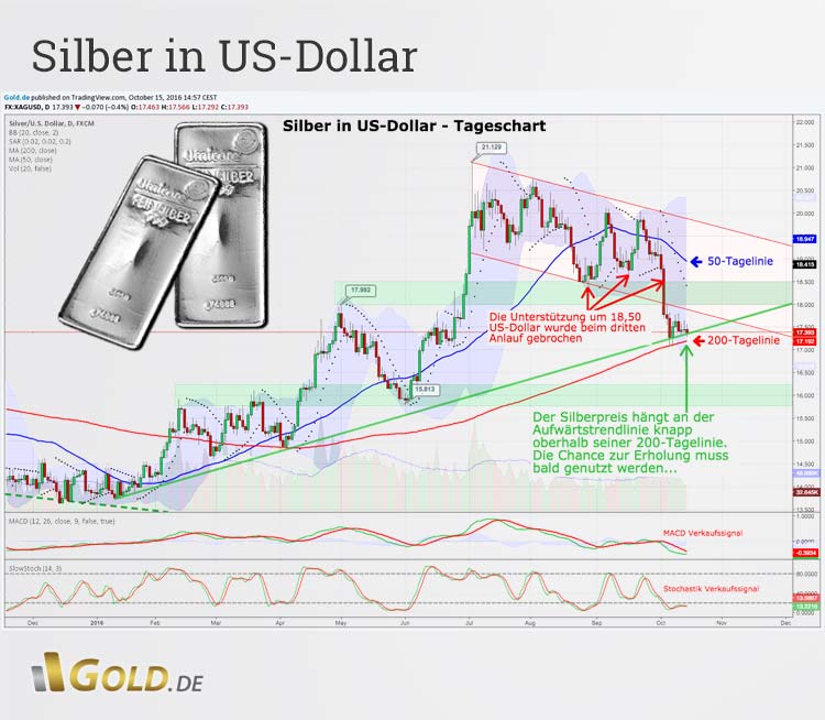 Silber in US-Dollar Tageschart
