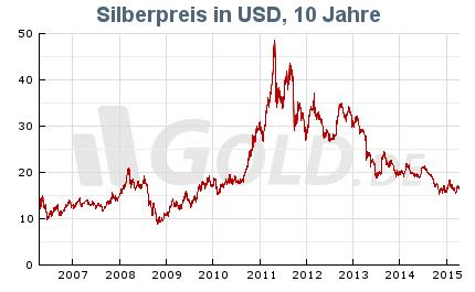Silberpreisentwicklung 2015