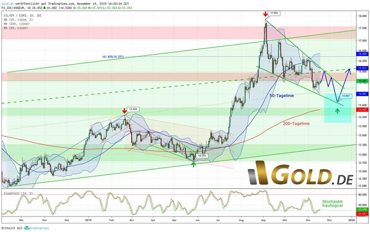 Silber in Euro – Tiefstkurse um ca. 14,70 Euro denkbar - Tageschart