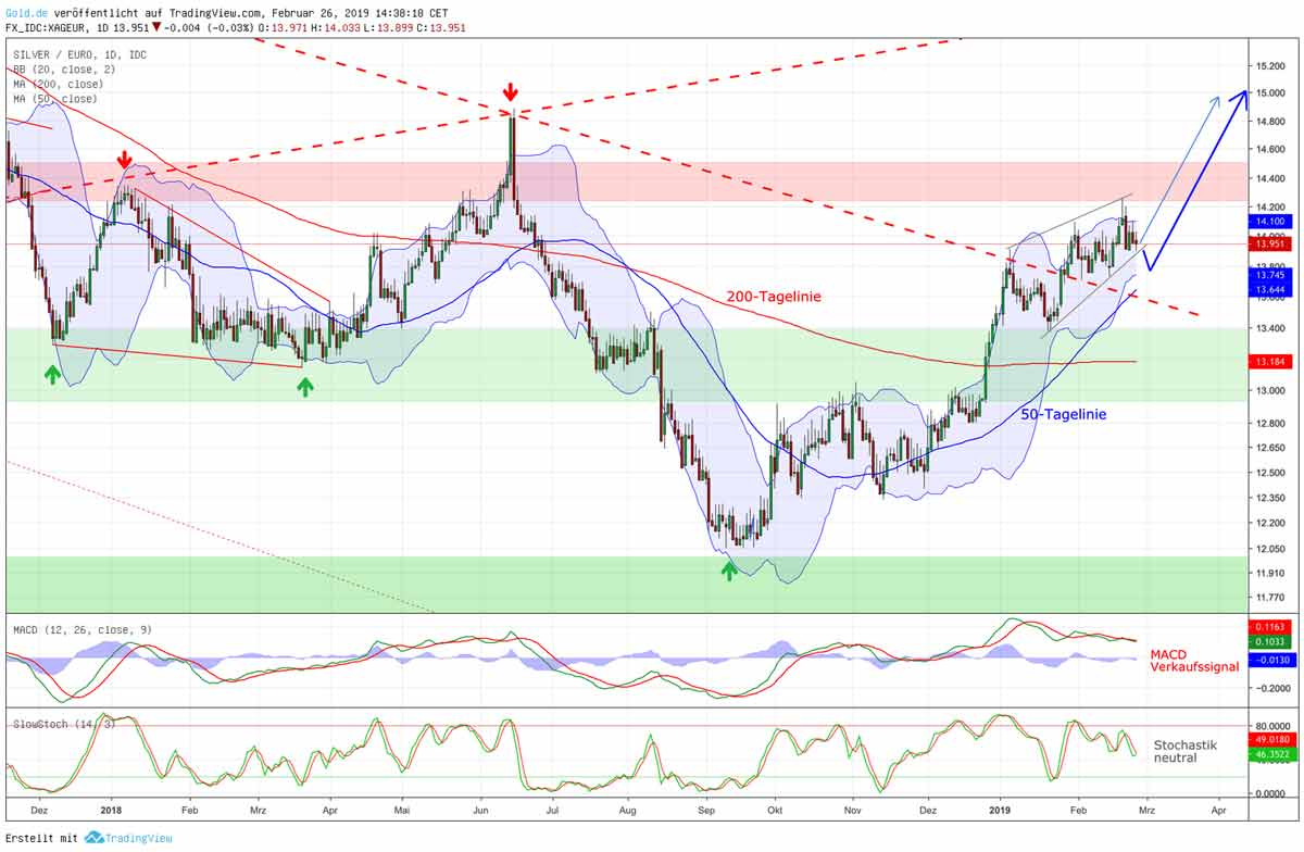 Silberpreis in Euro - Tageschart Silberkurs