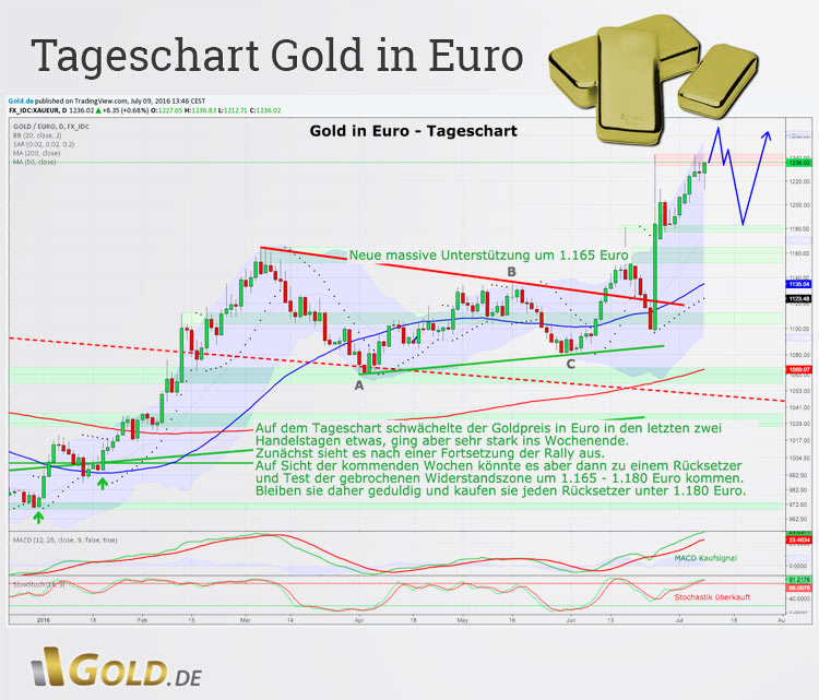 Tageschartanalyse Gold in Euro
