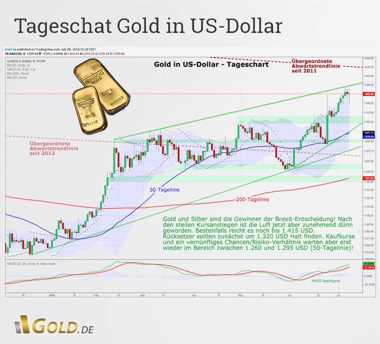 Tageschartanalyse Gold in US-Dollar