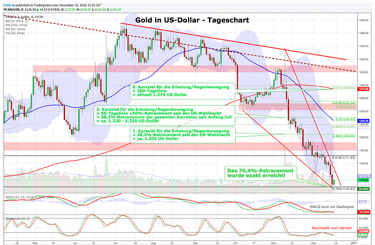 Tageschart Gold in US-Dollar