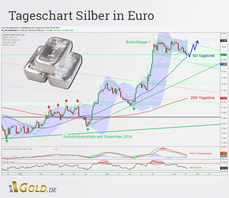 Tageschartanalyse Silber in Euro