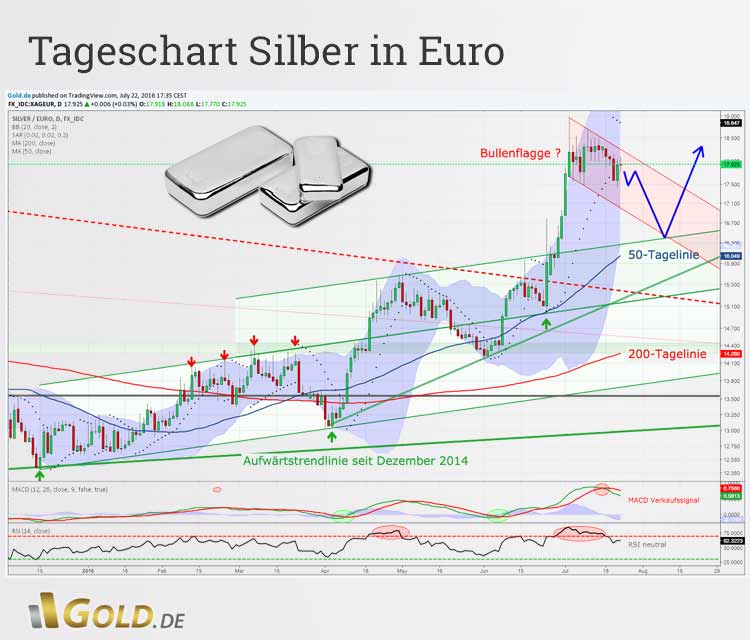Tageschatanalyse Silber in Euro